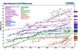 Best solar cell efficiency chart